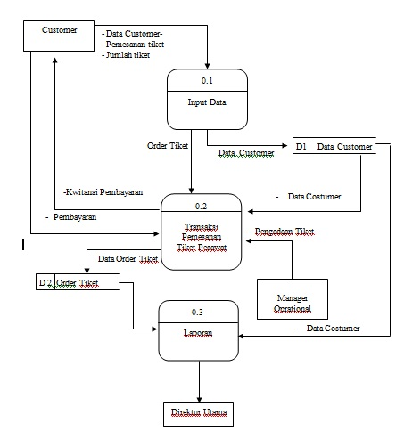 High quality images for level 0 data flow diagram android691 download hd wallpapers level 0 data flow diagram ccuart Image collections