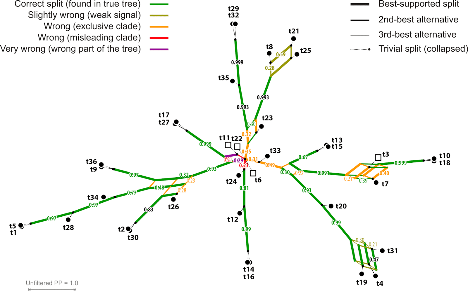 from Gibson molecular dating of phylogenetic trees