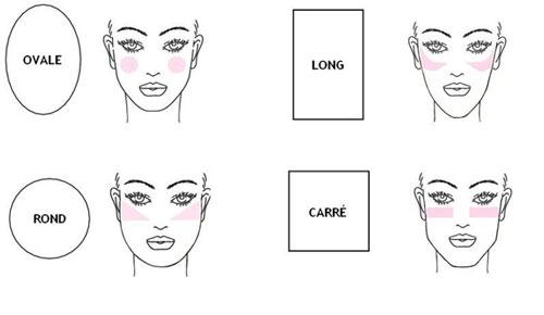colorete y forma del rostro