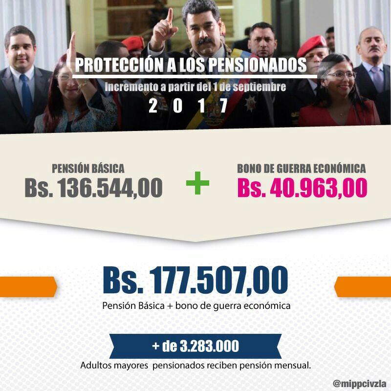 A partir del 1° de septiembre: Ingreso de los pensionados se incrementará a 177 mil 507 bolívares
