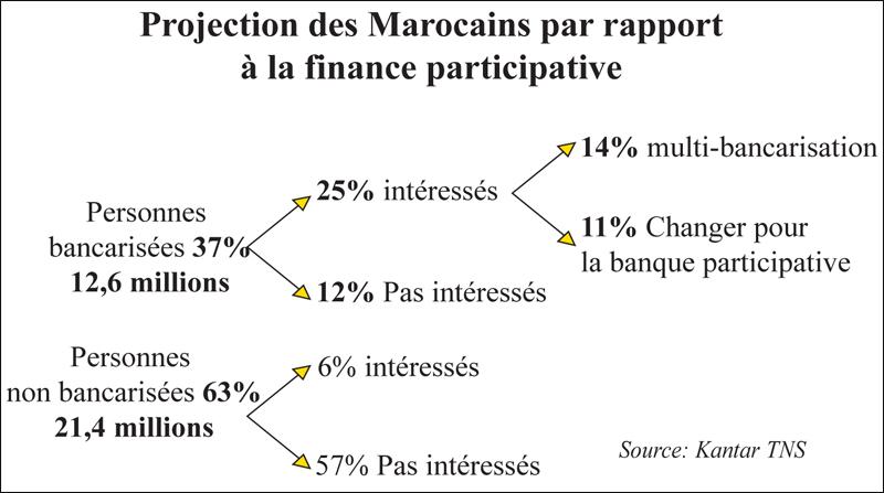 عرض دراسة حول البنوك التشاركية بالمغرب