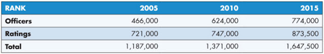 Table of estimated global supply of seafarers 2005-2015