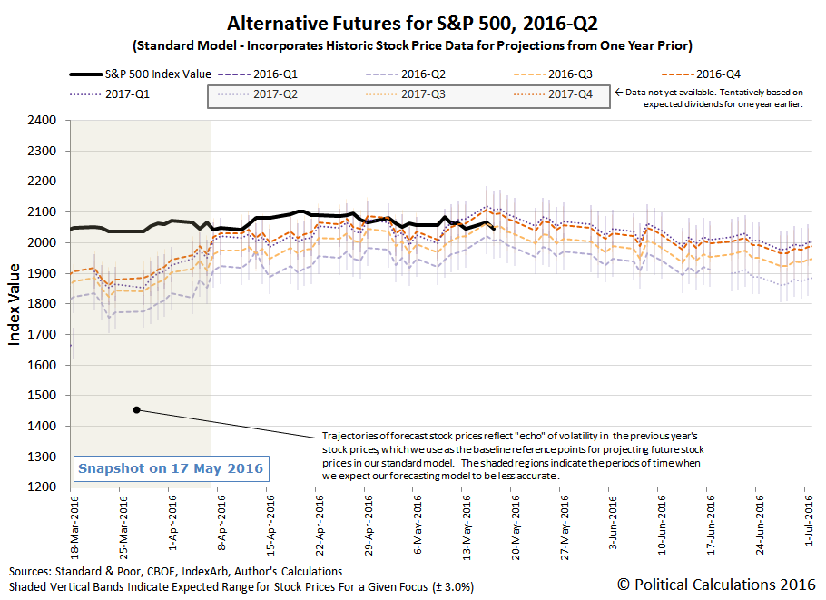 Alternative Futures - S&P 500 - 2016Q2 - Standard Model - Snapshot on 2016-05-17