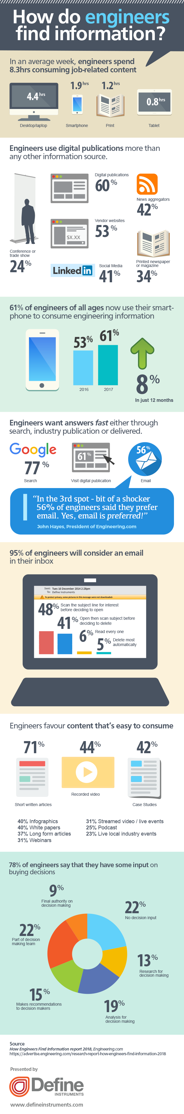How Engineers Find Information #Infographic