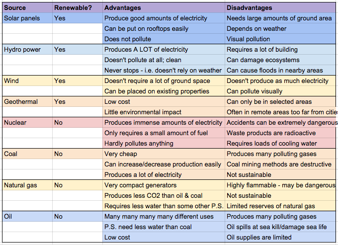 Igcse Physics 4 17 Describe The Advantages And