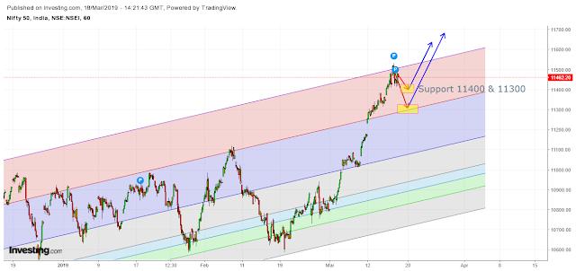 Nifty Spot Hourly Fibonacci Chart