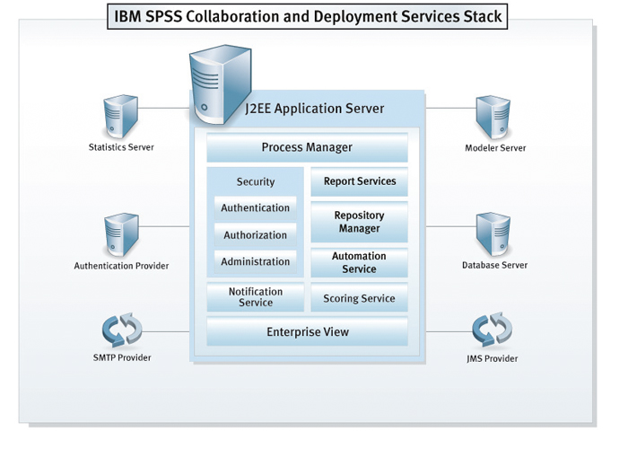 IBM SPSS Collaboration & Deployment Services