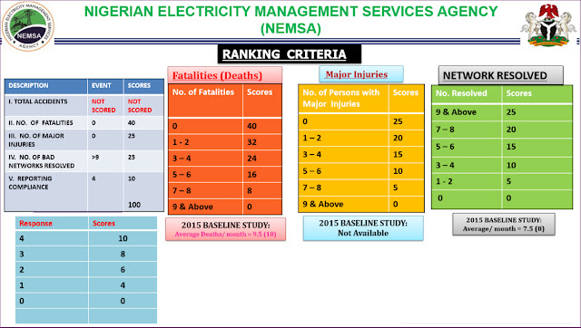 Nigerian Electricity Management Services Agency (NEMSA)