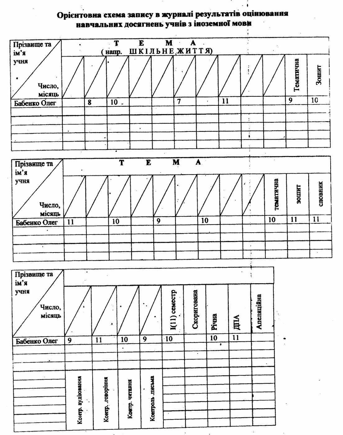 схема аналізу уроку контрольної роботи учителя