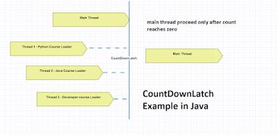 Oracle Java Tutorials and Materials, Oracle Java Learning, Oracle Java Multithreading