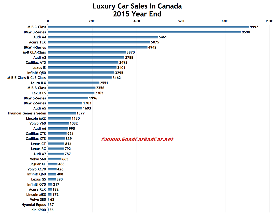 small and midsize luxury car sales in canada december 2015 and 2015 year end gcbc. Black Bedroom Furniture Sets. Home Design Ideas