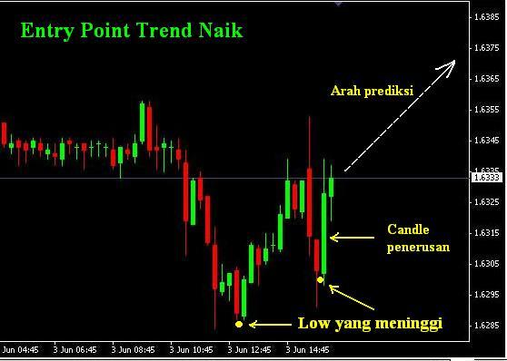 Forex trading dengan candlesticks