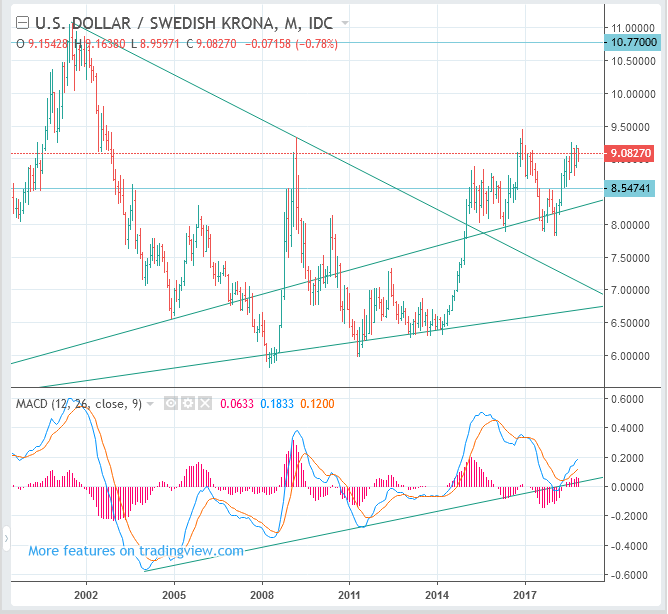 USDSEK Forecast (US Dollar to Swedish Krona rate) - Long Term BUY(Long)