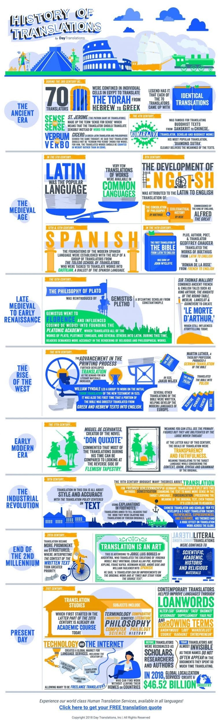 The History of Translations (Past, Present and Future) #infographic