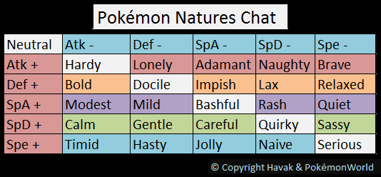 pokemon nature natures chart guide stats level competitive stat type breeding give pokemmo breed ready take need basics learning