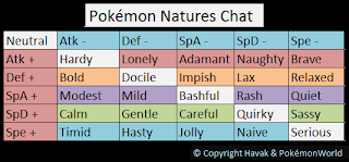 Cory Ingram Guide To Compeive Pokemon Battling Png 320x149 Nature Chart Number