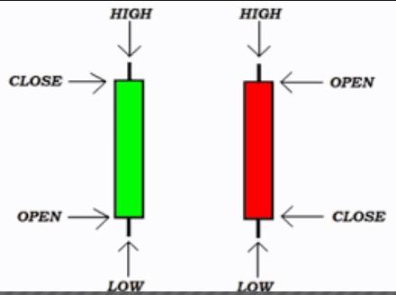 Cara Trading Menggunakan Sinyal Candlestick