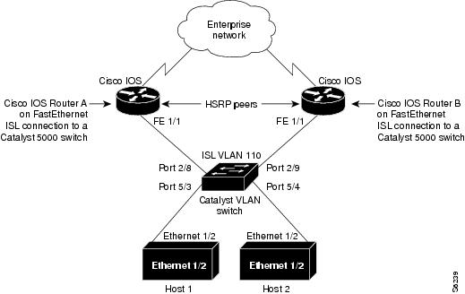 HSRP : Hot Standby Routing Protocol - Route XP Networks