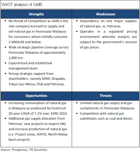 swot for genting malaysia This swot analysis features 8 companies, including shangri, la asia limited, capitaland limited, las vegas sands corp, kulim (malaysia) berhad.