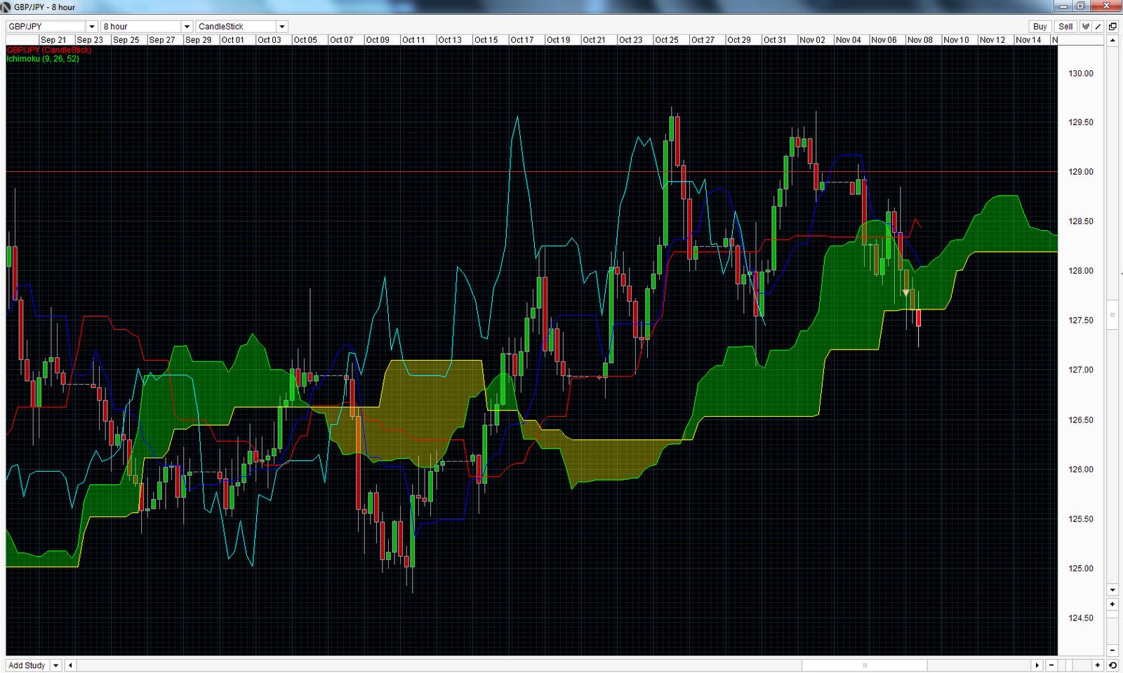 Forex trading strategies singapore