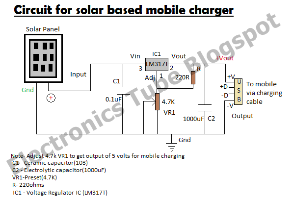 electronics tube blogspot solar based mobile phone charger circuitthe circuit is very simple , the output of solar panel is fed to lm317t voltage regulator vr1 is adjusted to get output of 5volts for mobile charging