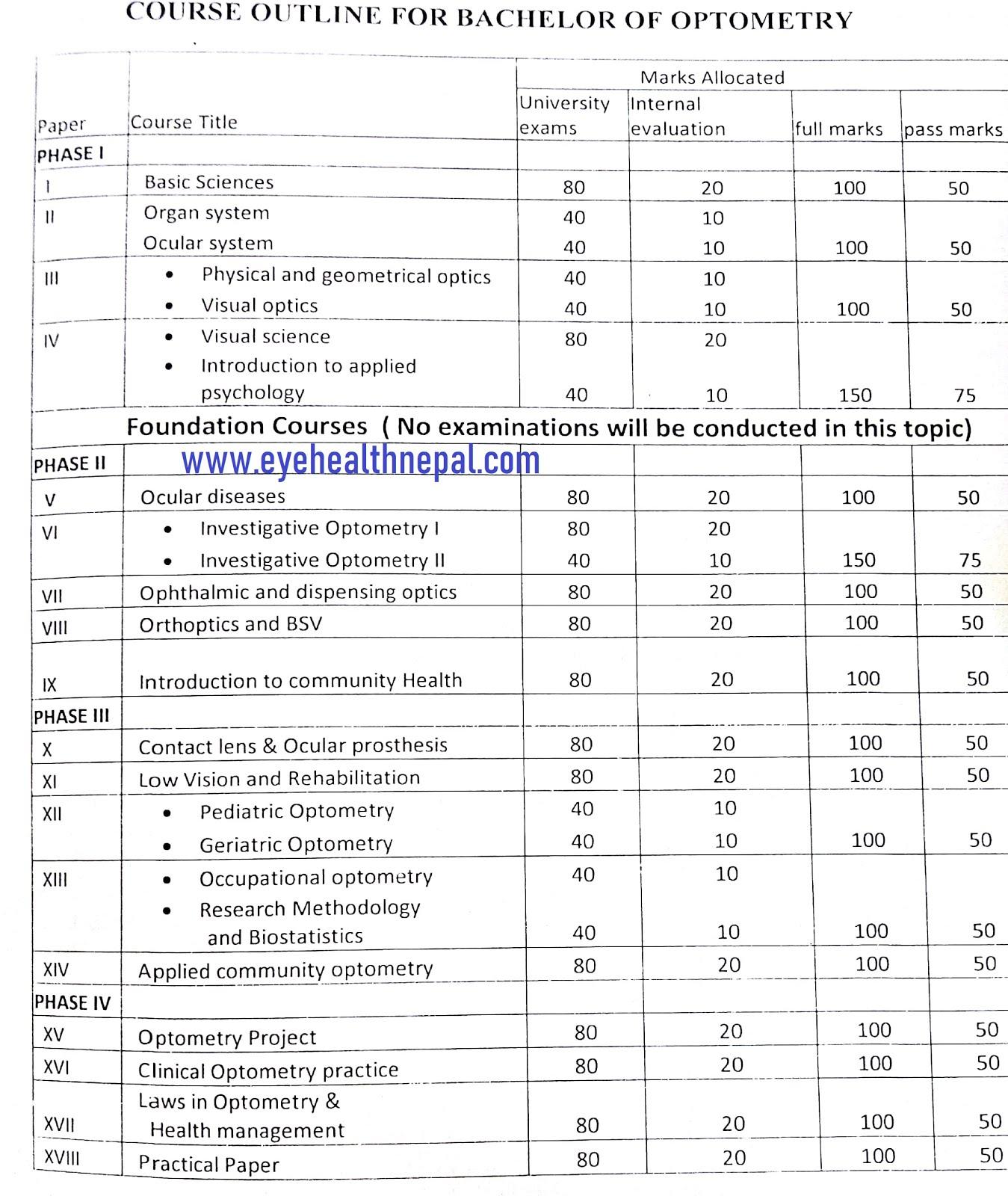 B.optom curriculum NAMS, NEPAL