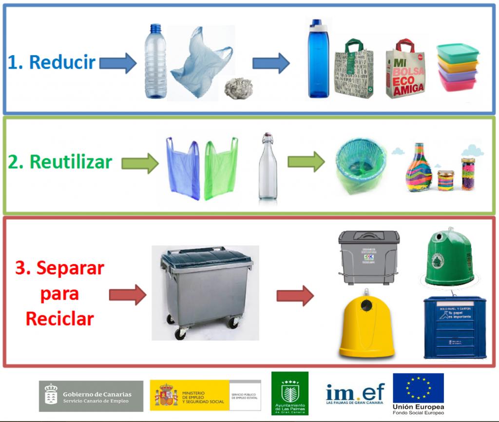 Juegos de Ciencias | Juego de Las 3R ecológicas: reducir ... |Reducir Reutilizar Y Reciclar