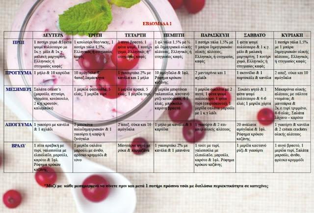 Πρωτεϊνική δίαιτα