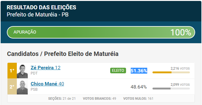 Eleições em Matureia 2016 - Prefeito de Matureia, Zé Pereira.