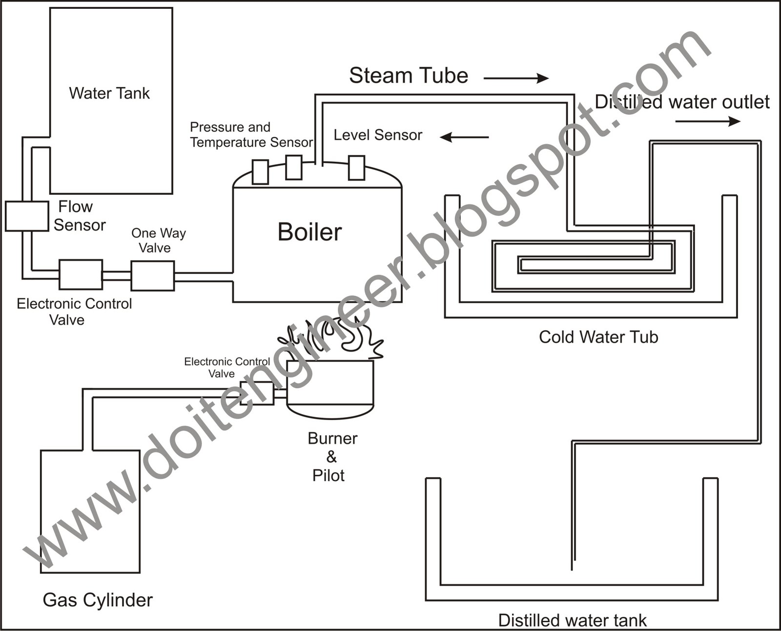 block diagram electronic communication system