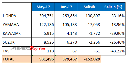 Selisih Penjualan Motor Mei - Juni 2017