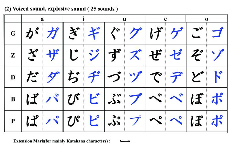 Tabela com hiraganas e katakanas