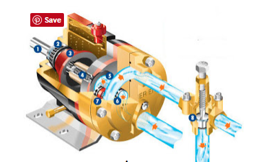 Pompa Kerja Positif - Jenis Jenis Pompa Di Atas Kapal
