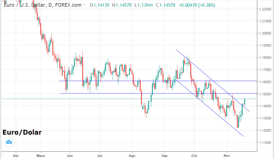 Cambio Euro Dolar Hoy