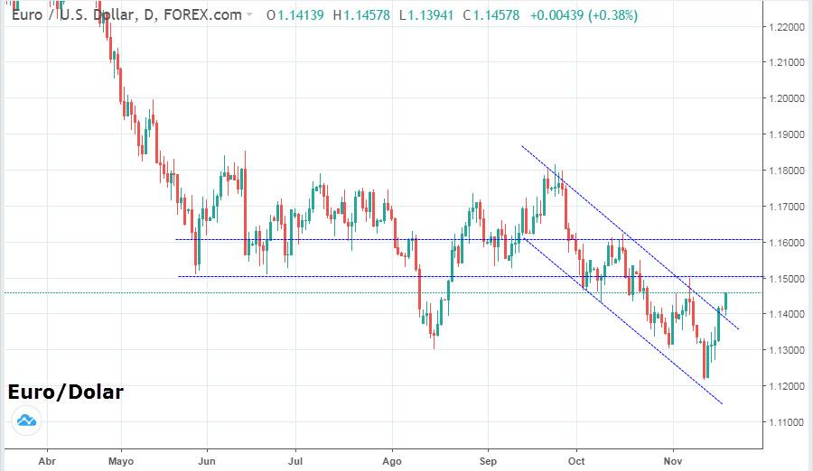 Cambio Euro Dolar Hoy – Currency Exchange Rates