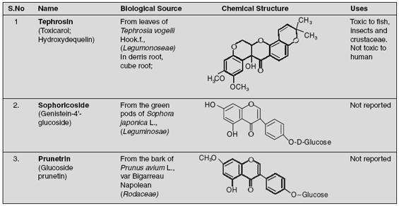 Major Classes of Isoflavonoids