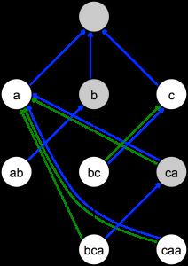 Search Algorithms - (Algoritma Pencarian)