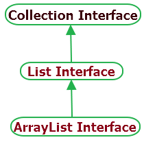Java ArrayList Class hierarchy