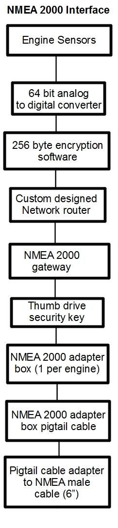 The Marine Installer's Rant: Engine NMEA 2000 crap