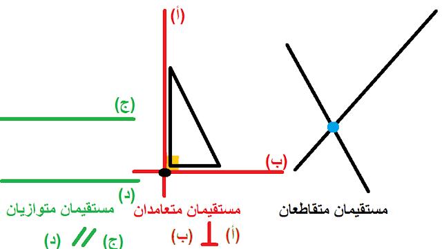 دليل المعلم الوحدة 11 المستقيمات المتوازية والمتعامدة رياضيات