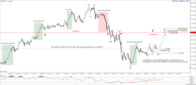 #GBPJPY Weekly Elliott Wave Count