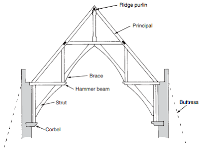 Hammer beam truss-roofconstruction-terminology.blogspot.com