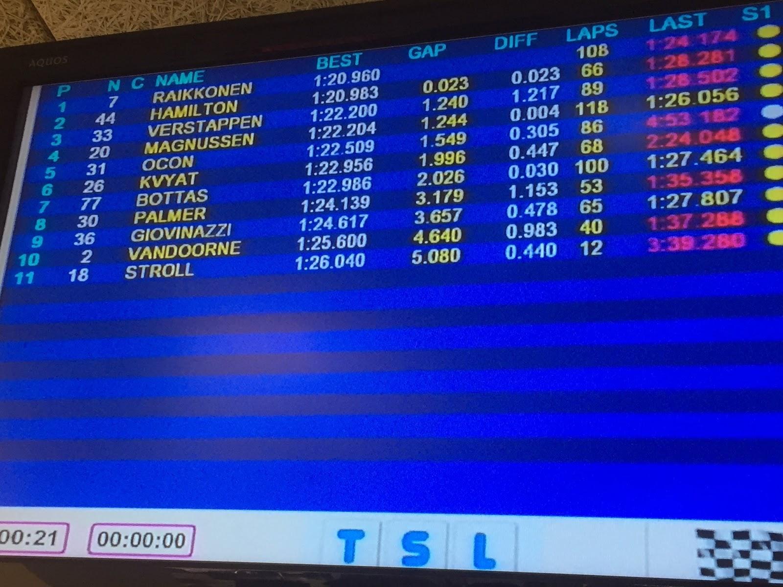 F1 Montmeló, Bottas vola con le ultrasoft. Ferrari, Vettel è 4°