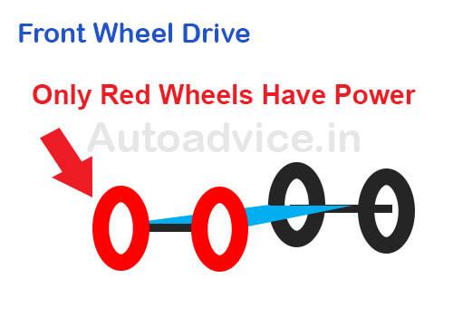 Front Wheel Drive vs Rear Wheel Drive vs 4X4