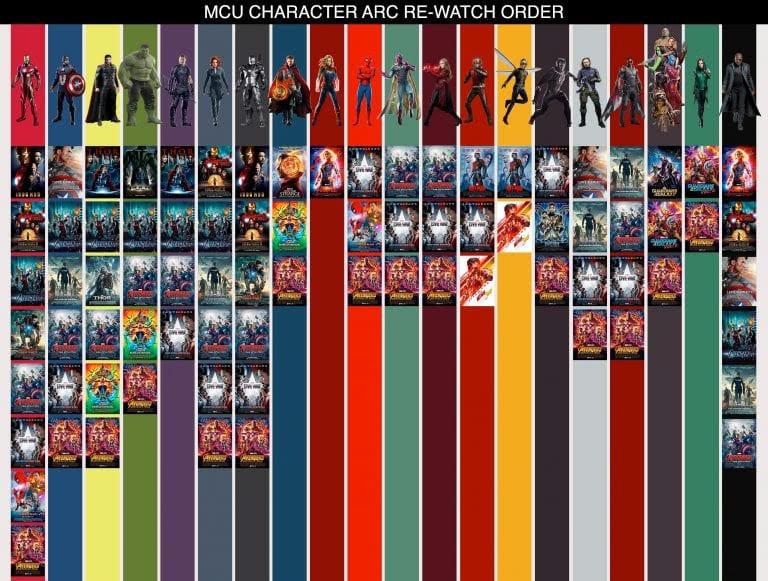 Marvel Cinematic Universe Heroes Chart : マーベルの各ヒーローたちが、シネマティック・ユニバースのどの映画に登場していたかを一覧にしたキャラクター・チャート ! !