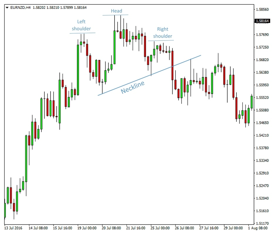 Forex chart pattern finder