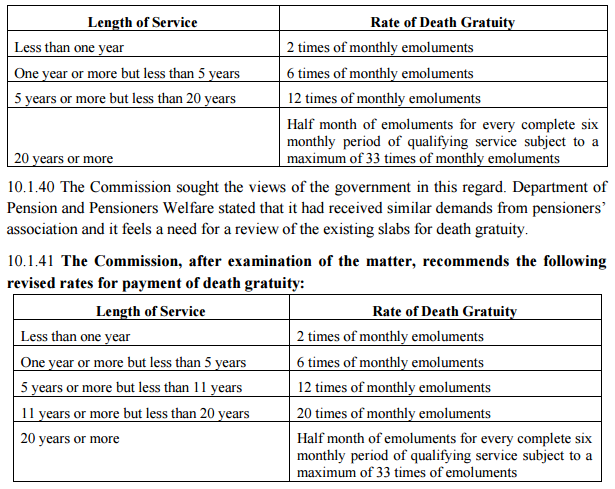 gratuity limit increased to 20 lakhs notification pdf