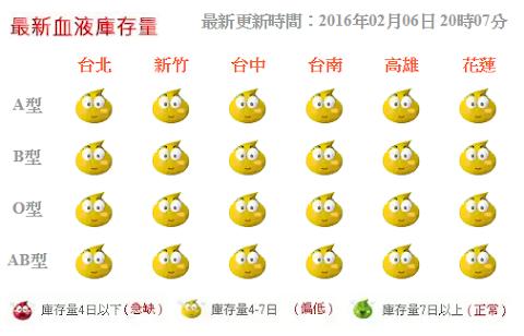 [20小時更新] 台南0206震後災情網路資料彙整