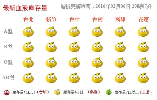 截至 2/6 晚上八點為止,台南 A、B、O、AB 型血液庫存量維持在 4-7 日間