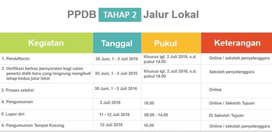 Jadwal PPDB Online SMP Negeri DKI Jakarta Tahap 2 Jalur Lokal Tahun Pelajaran 2016/2017